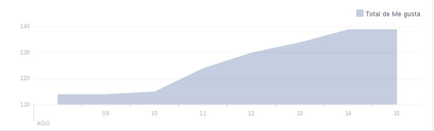 Aumento del número de Me Gusta en el Facebook de Arte Manchego