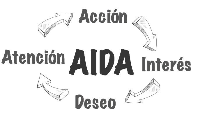 La técnica AIDA en el mensaje de venta