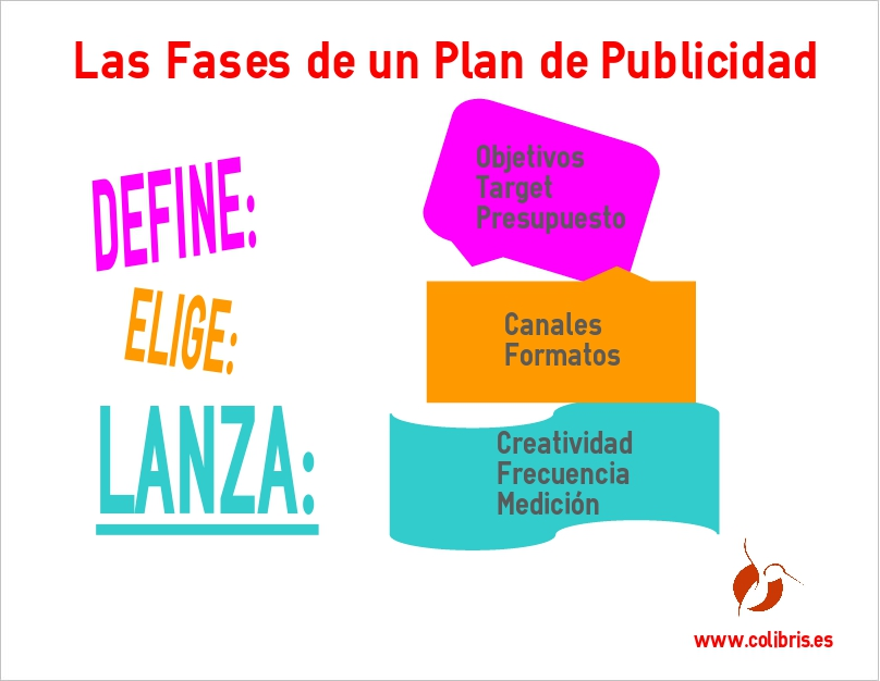 Las fases de un Plan de Publicidad - COLIBRIS Openpartners