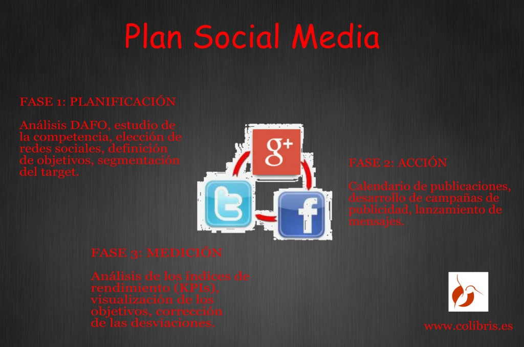 Redes Sociales Plan de Social Media